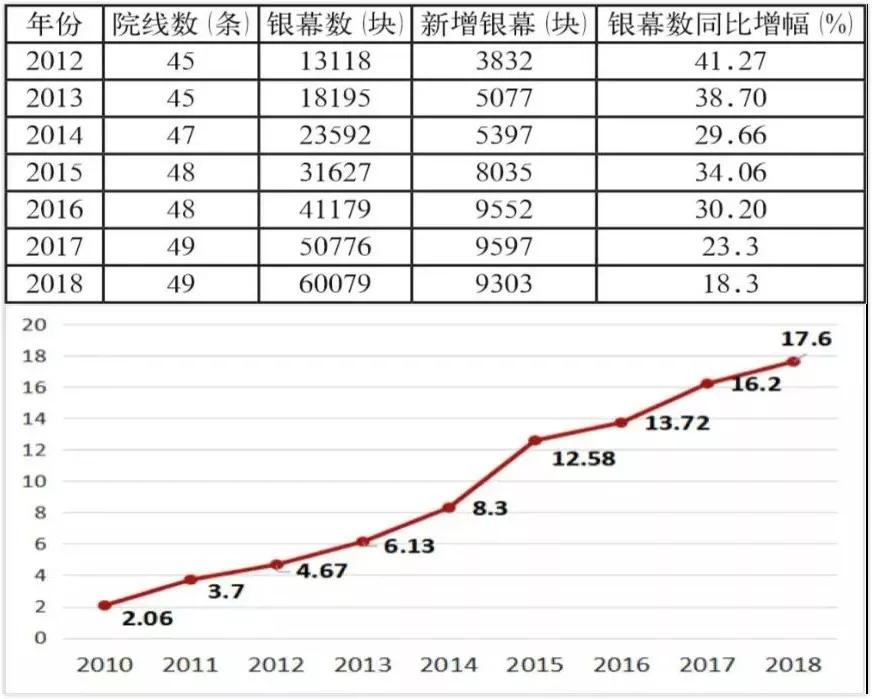 2010-2018年度观影人次(单位:亿人)